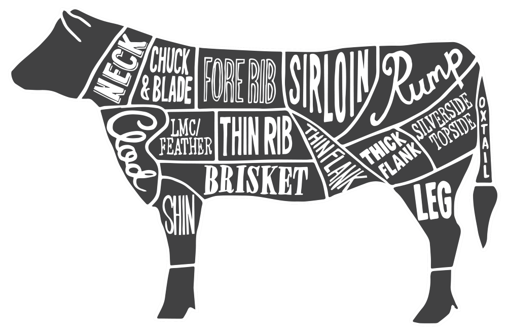 Meat Cuts - Wholesale Meats Direct